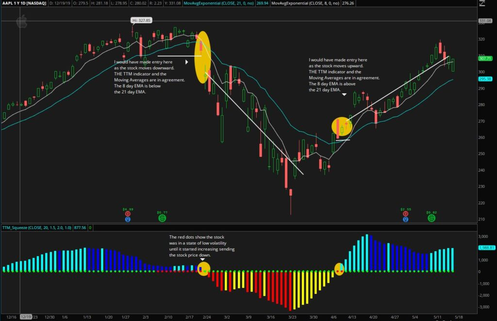 What Are Bollinger Bands - How to Read and Use Them?